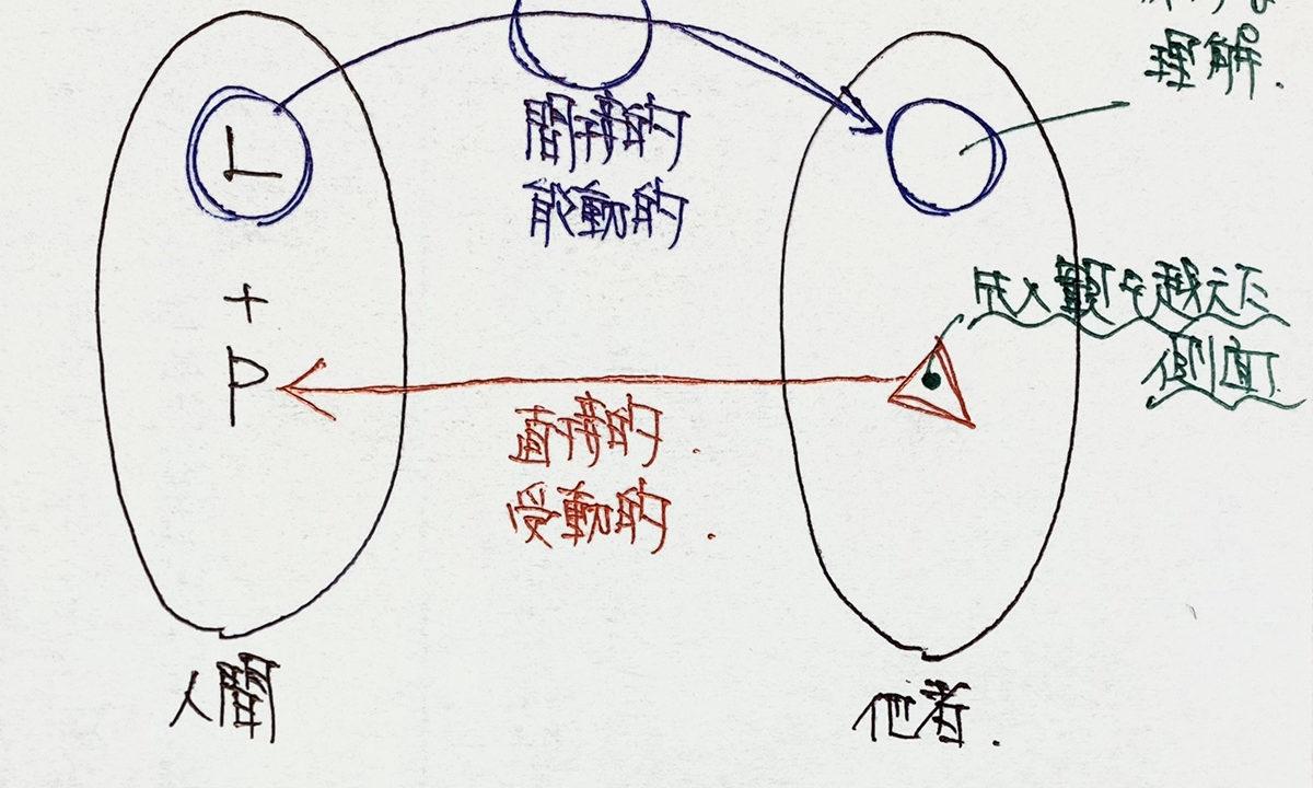 近代的主体と実存5