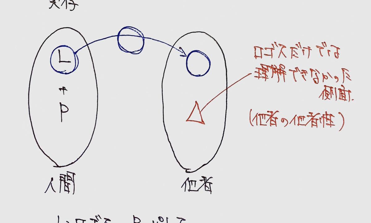 近代的主体と実存7