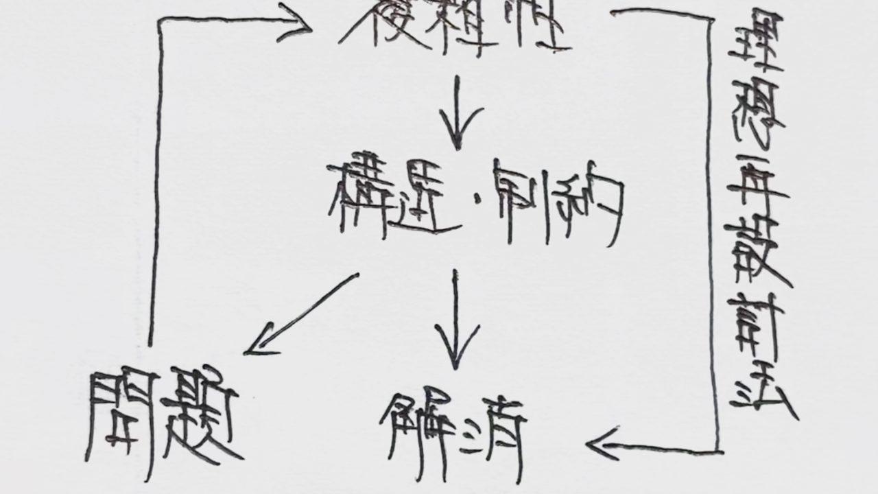 慶應義塾大学環境情報'95 小論文問2