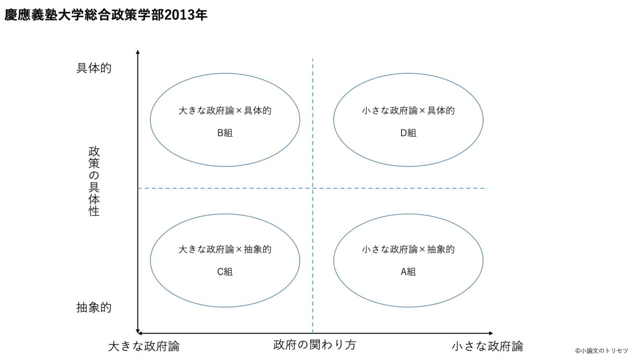 慶應義塾大学総合政策学部2013