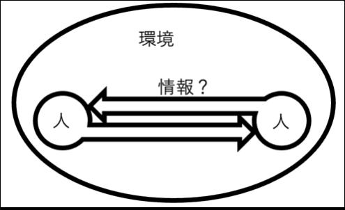慶應義塾大学環境情報学部2020年答案1-2