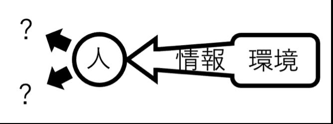 慶應義塾大学環境情報学部2020年答案1-3