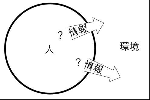 慶應義塾大学環境情報学部2020年答案1-4